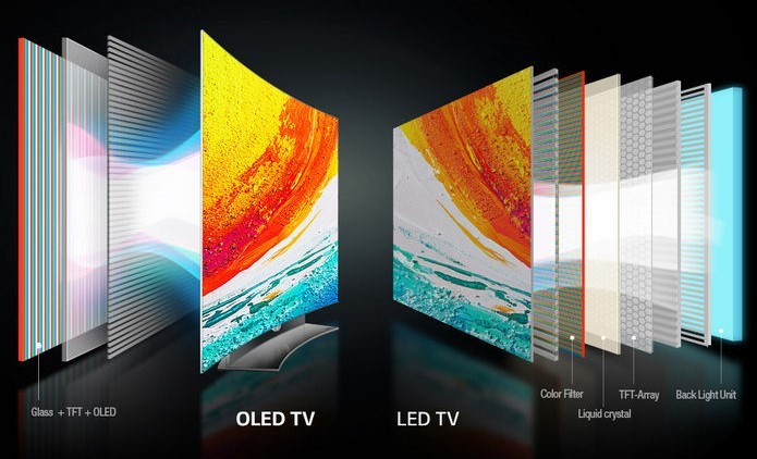 Структура дисплея телевизора